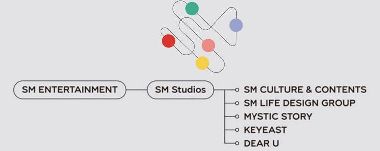 SM Entertainment cria SM Studios para gerenciar subsidiárias
